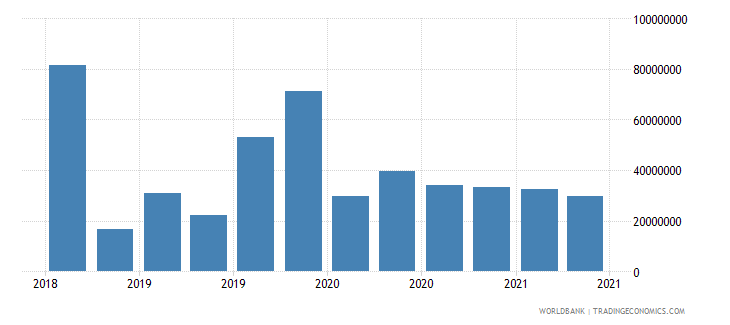 afghanistan 01_cross border loans from bis reporting banks wb data