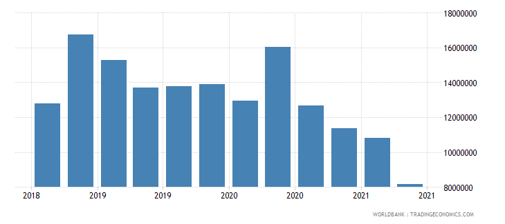 afghanistan 02_cross border loans from bis banks to nonbanks wb data