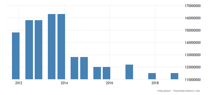 afghanistan 03_official bilateral loans total wb data