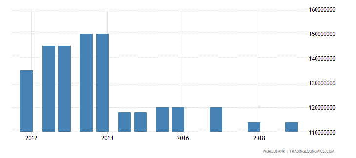 afghanistan 05_official bilateral loans other wb data