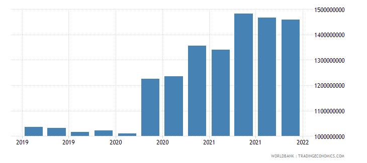 afghanistan 06_multilateral loans total wb data