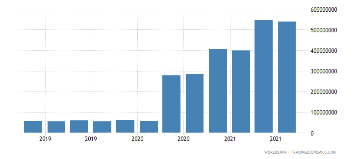 afghanistan 07_multilateral loans imf wb data