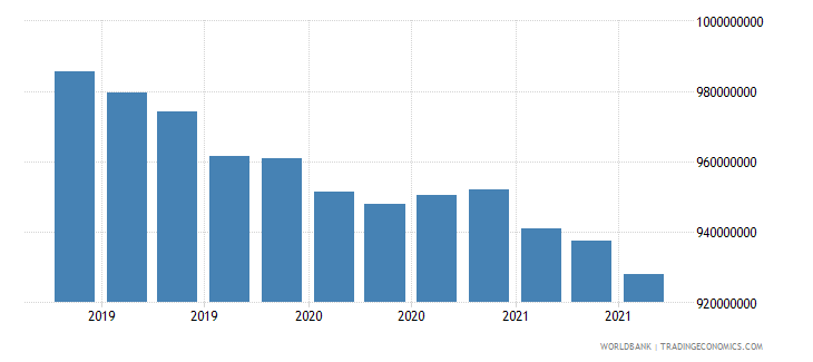 afghanistan 08_multilateral loans other institutions wb data