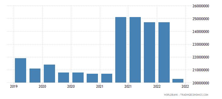 afghanistan 09_insured export credit exposures berne union wb data