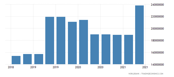 afghanistan 09_insured export credit exposures berne union wb data