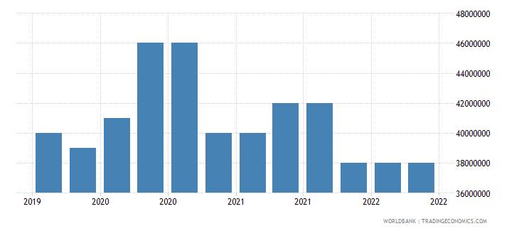 afghanistan 10_insured export credit exposures short term bu wb data
