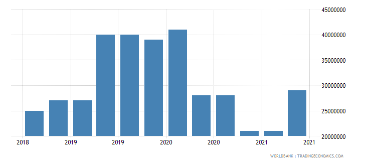 afghanistan 10_insured export credit exposures short term bu wb data