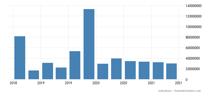 afghanistan 22_liabilities to bis banks locational total wb data