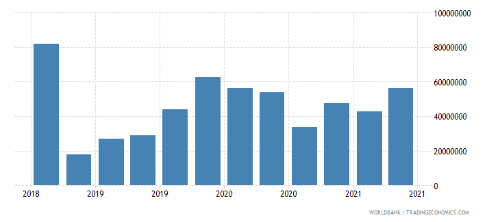 afghanistan 23_liabilities to bis banks consolidated total wb data