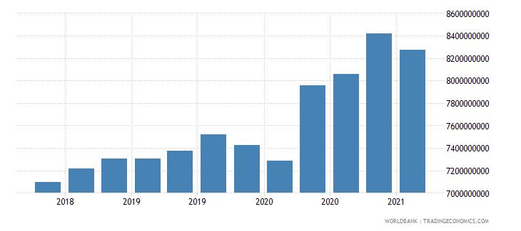 afghanistan 24_international reserves excluding gold wb data