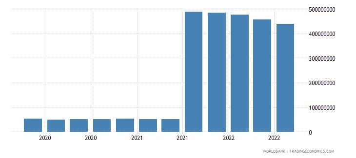 afghanistan 25_sdr holdings wb data