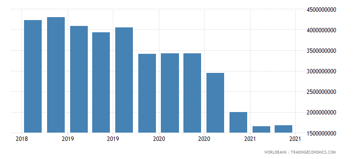 afghanistan 27_cross border deposits with bis rep banks wb data