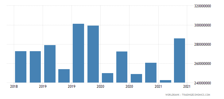 afghanistan 28_cross border dep with bis banks nonbanks wb data