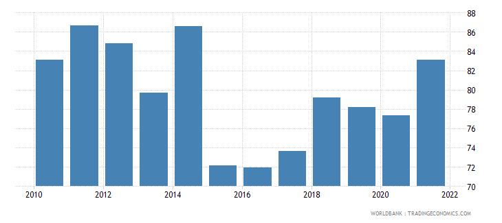 afghanistan 5 bank asset concentration wb data