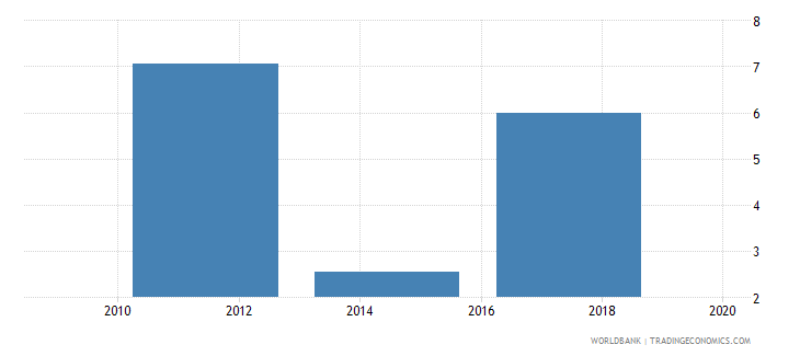 afghanistan account used to receive wages percent age 15 wb data