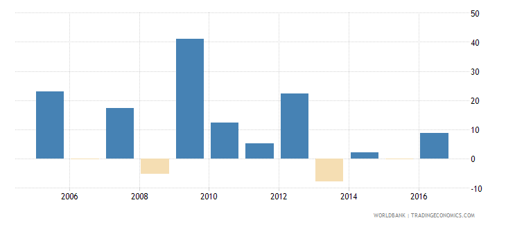 afghanistan adjusted net national income annual percent growth wb data