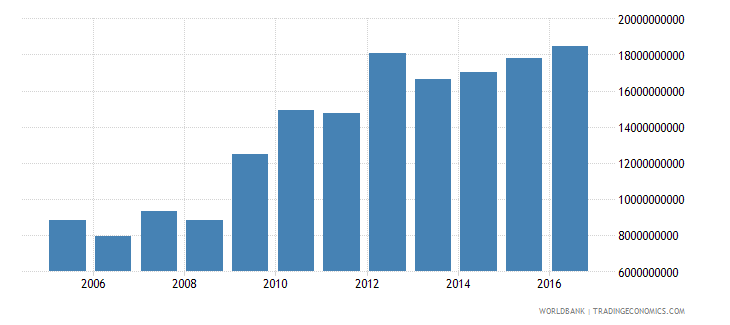 afghanistan adjusted net national income constant 2005 us$ wb data