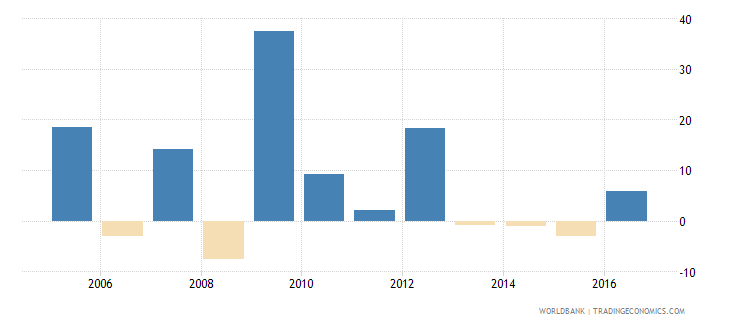 afghanistan adjusted net national income per capita annual percent growth wb data
