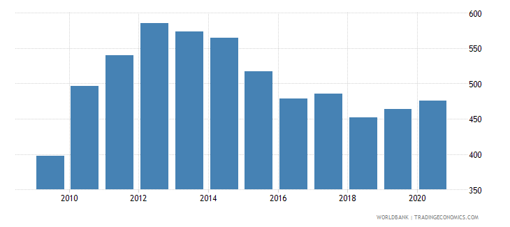 afghanistan adjusted net national income per capita current us$ wb data