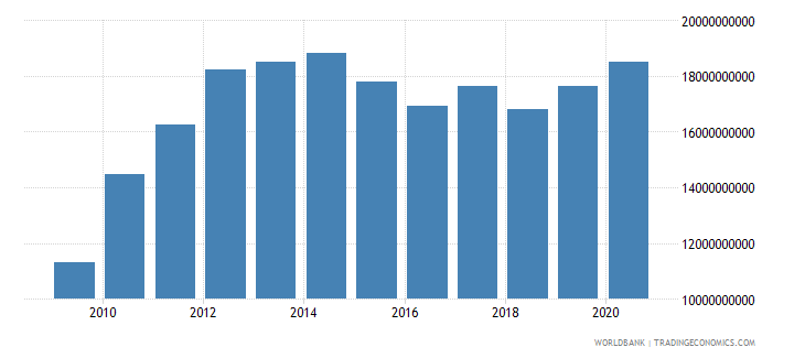 afghanistan adjusted net national income us dollar wb data