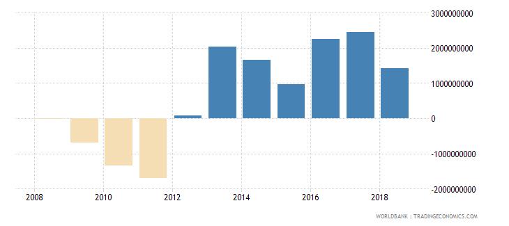 afghanistan adjusted net savings excluding particulate emission damage current us$ wb data