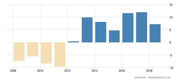 afghanistan adjusted net savings excluding particulate emission damage percent of gni wb data