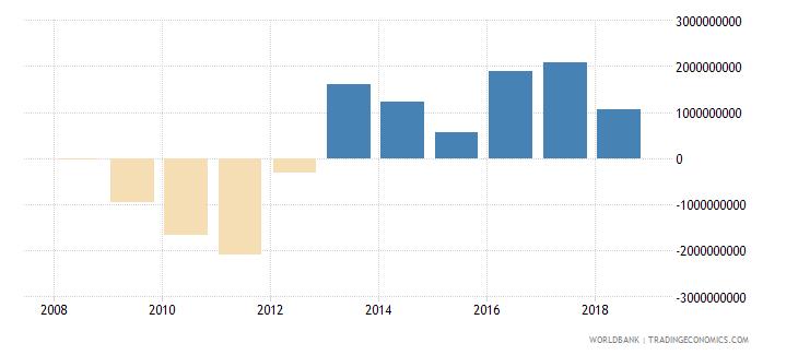 afghanistan adjusted net savings including particulate emission damage current us$ wb data