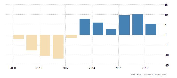 afghanistan adjusted net savings including particulate emission damage percent of gni wb data