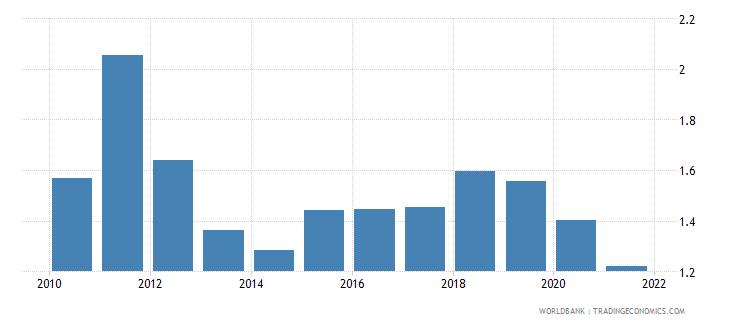 afghanistan adjusted savings carbon dioxide damage percent of gni wb data