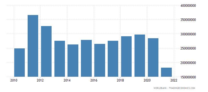 afghanistan adjusted savings carbon dioxide damage us dollar wb data