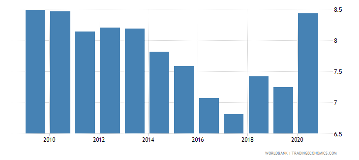 afghanistan adjusted savings consumption of fixed capital percent of gni wb data