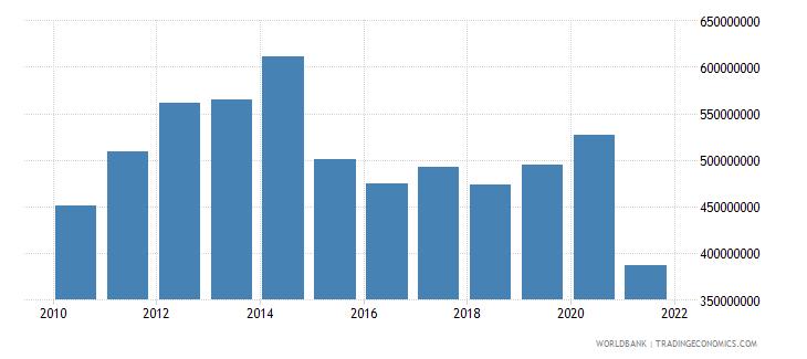 afghanistan adjusted savings education expenditure us dollar wb data