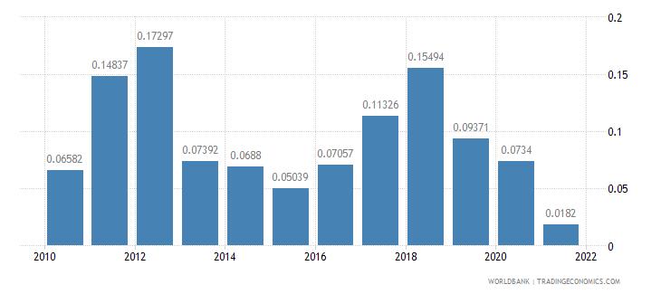 afghanistan adjusted savings energy depletion percent of gni wb data