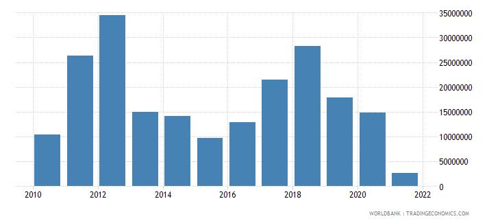 afghanistan adjusted savings energy depletion us dollar wb data