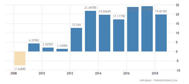 afghanistan adjusted savings gross savings percent of gni wb data