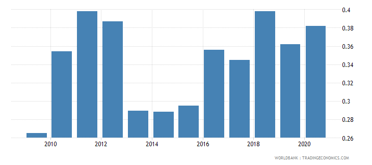 afghanistan adjusted savings natural resources depletion percent of gni wb data