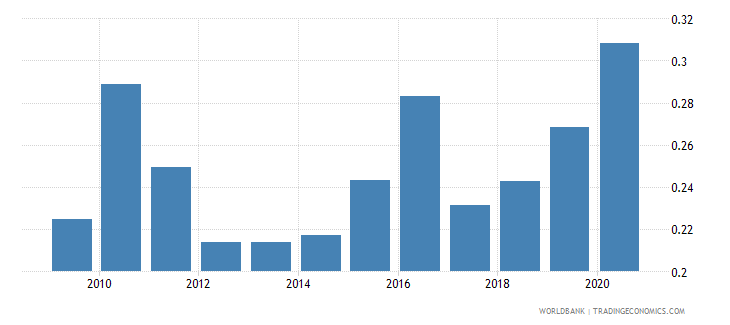 afghanistan adjusted savings net forest depletion percent of gni wb data
