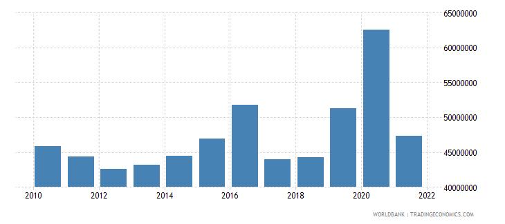 afghanistan adjusted savings net forest depletion us dollar wb data