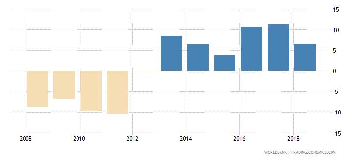 afghanistan adjusted savings net national savings percent of gni wb data