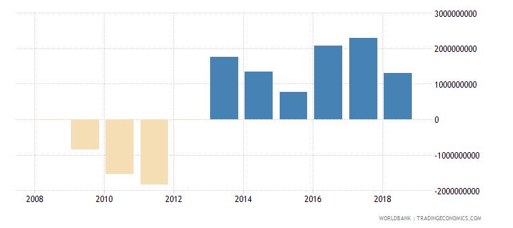 afghanistan adjusted savings net national savings us dollar wb data