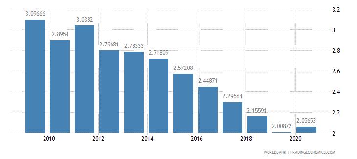 afghanistan adjusted savings particulate emission damage percent of gni wb data