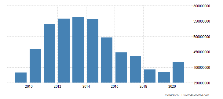 afghanistan adjusted savings particulate emission damage us dollar wb data