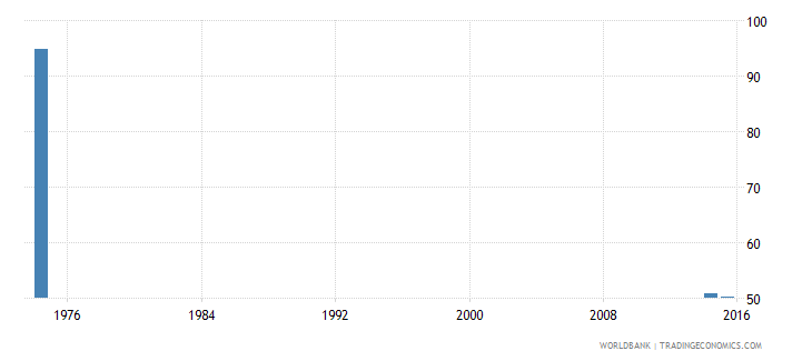 afghanistan adolescents out of school female percent of female lower secondary school age wb data