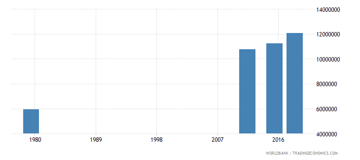 afghanistan adult illiterate population 15 years both sexes number wb data