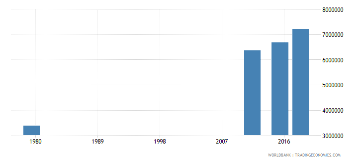 afghanistan adult illiterate population 15 years female number wb data