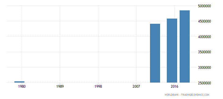 afghanistan adult illiterate population 15 years male number wb data