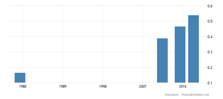 afghanistan adult literacy rate population 15 years gender parity index gpi wb data