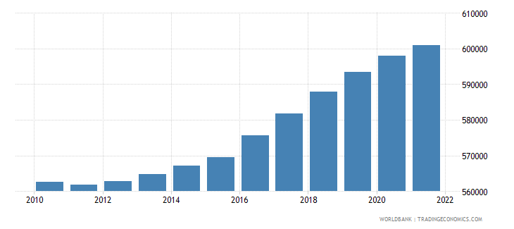 afghanistan age population age 0 male interpolated wb data
