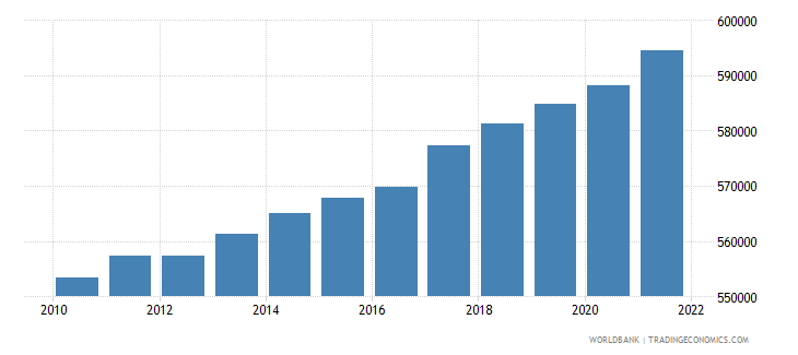 afghanistan age population age 01 male interpolated wb data