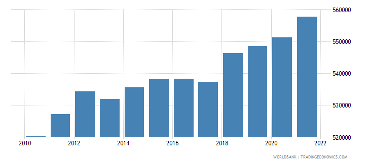 afghanistan age population age 02 female interpolated wb data